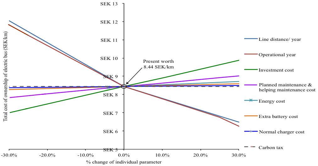 Spider diagram sens analysis ewgt paper