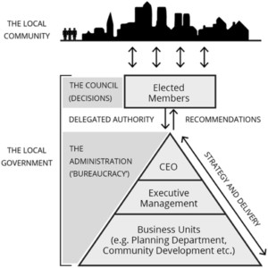 Conceptual diagram showing the high-level composition of local government in Australia