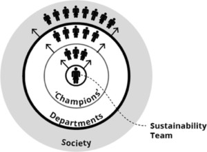 Amplification of sustainability education through the ripple effect of Sustainability Champions as knowledge disseminators throughout the organisation and beyond to sustainability impact in wider society